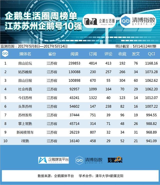 江苏企鹅榜:泰州区域三账号同入榜单前五