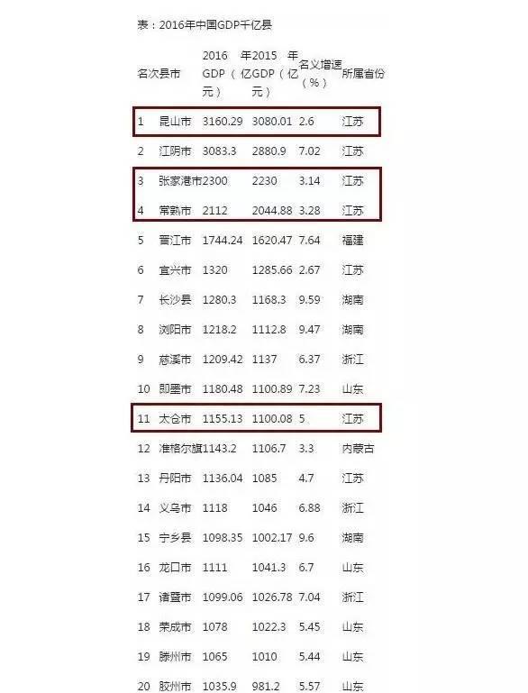 2012县级gdp_21县进GDP千亿俱乐部:江苏山东最多湖南有3个