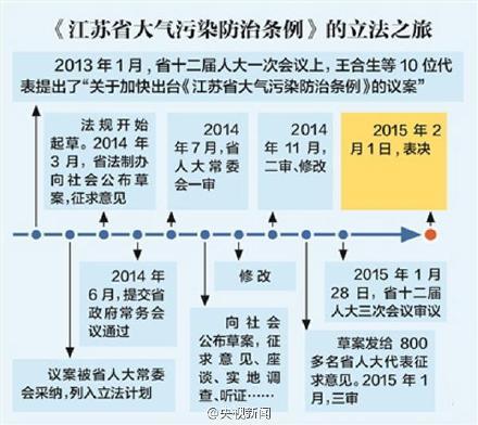 """江苏立法""""堵死""""一夜限牌 须提前30天公告"""