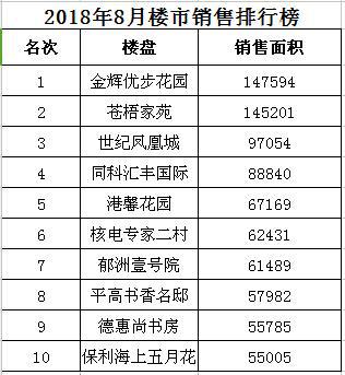"""9月港城楼市月报:新房成交4429套 """"金九""""销售遇冷"""