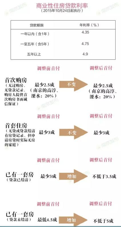 南京公积金贷款放款时间缩短至20天 年初要数月