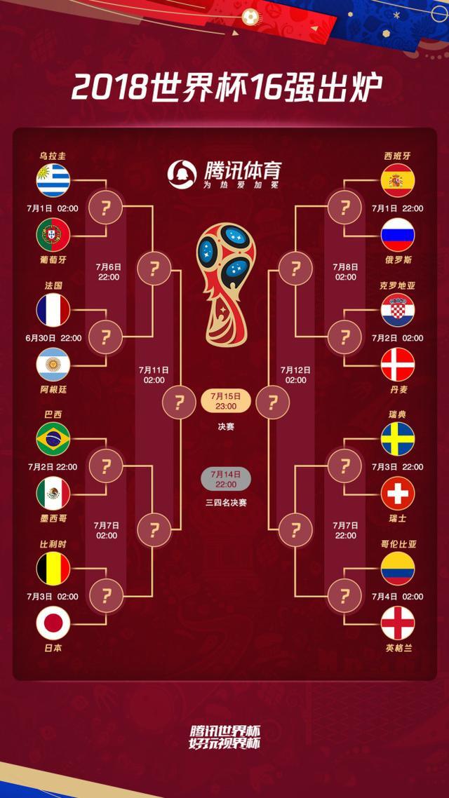 世界杯16强:死亡半区10冠王 双骄或相遇