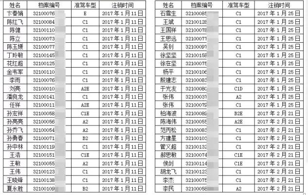 扬州189名涉毒人员驾驶证被作废 最小年仅21岁