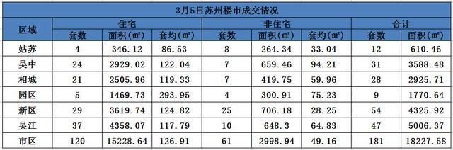 猛增3倍 苏州3月5日新房成交181套 其中住宅120套