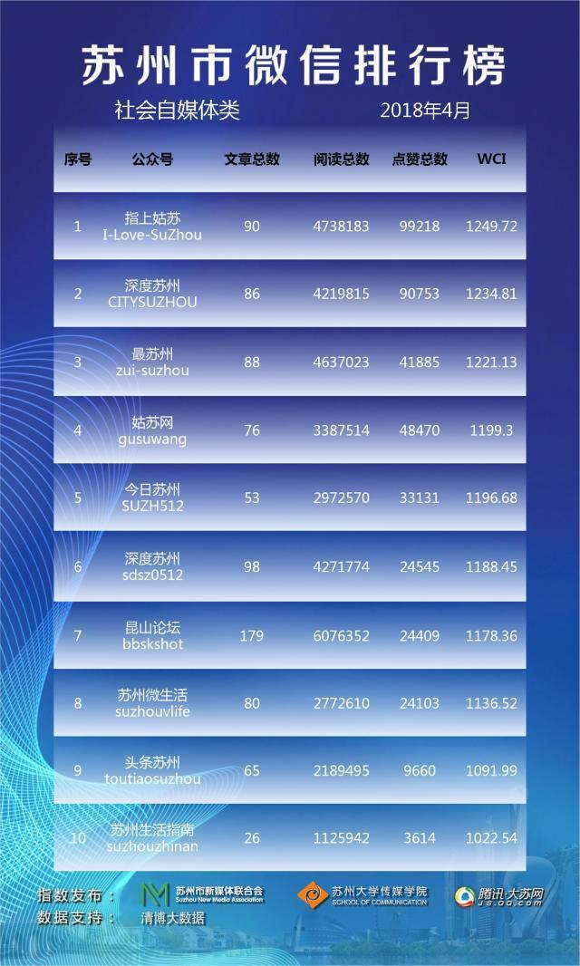 苏州市微信排行榜月榜(2018年4月)