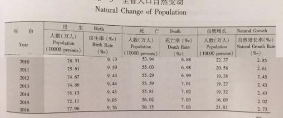 江苏人口最少的是镇江 苏州三成多都是外地人