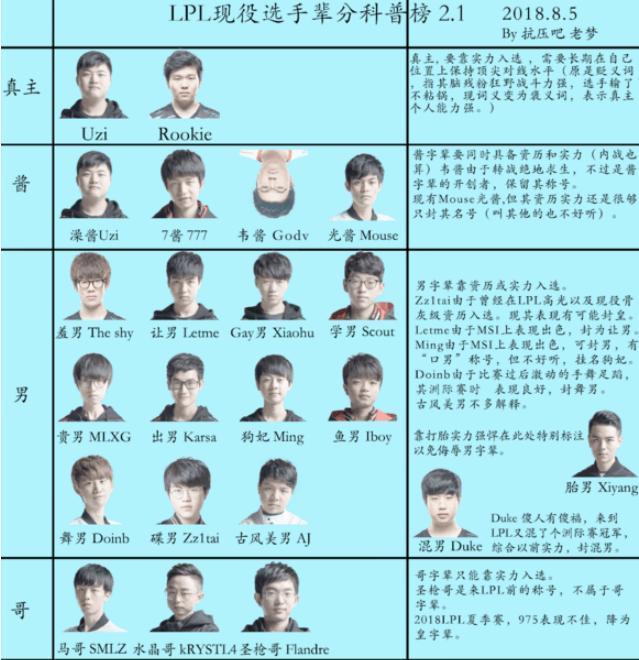 最新LPL职业选手辈分排行出炉 Meiko降级Ray独一档