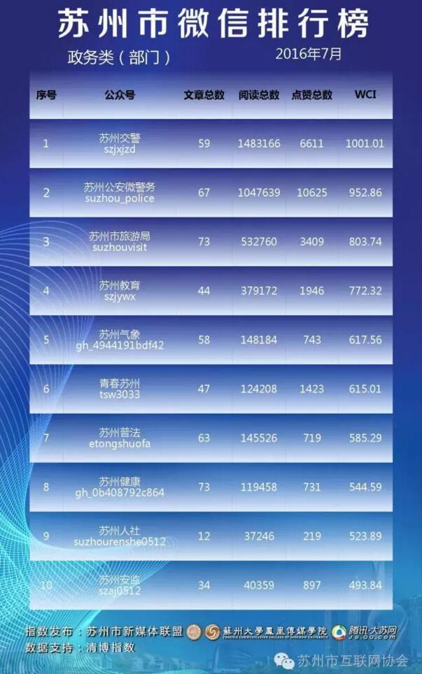 苏州市微信排行榜月榜(2016年7月)