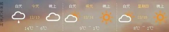 苏州下周气温最高达18℃ 一周过完春夏秋冬