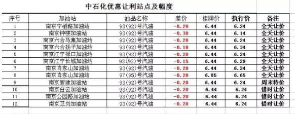 南京12家加油站优惠促销 钟楼加油站92号降3毛