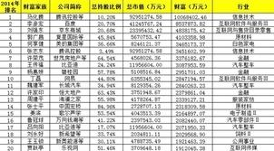 2014年中国家族财富排名 刘强东以484亿排第三