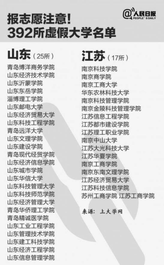 """擦亮眼睛!全国392所""""野鸡大学""""江苏有17所"""