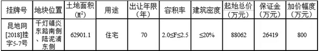 快讯:北大资源竞得昆山住宅5-7号地块