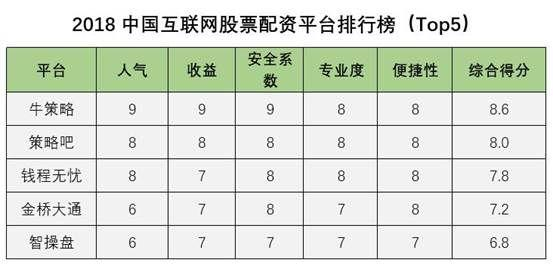 2018最新配资平台排名 2018年中国股票配资公司排行榜