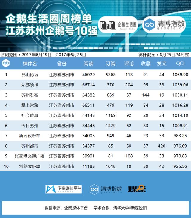 江苏企鹅榜:传统媒体类账号占据榜单前三