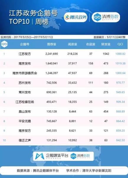 江苏政务榜:江苏警方一枝独秀 坐拥20万阅读量