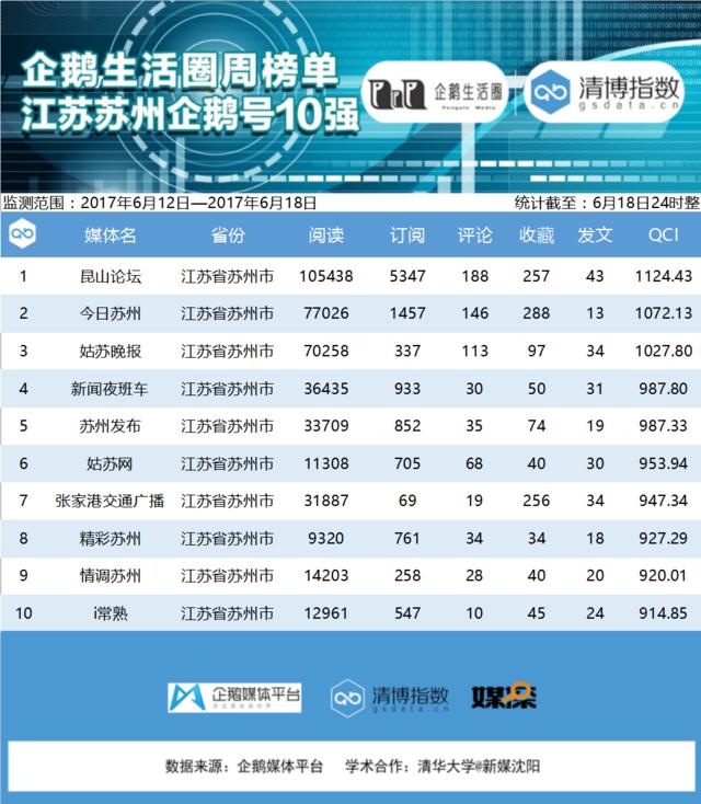 江苏企鹅榜:江苏新闻周阅读总量暴涨6倍
