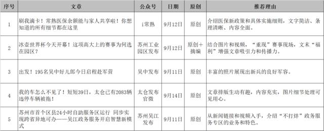 苏州市微信排行榜周榜(09.09-09.15)