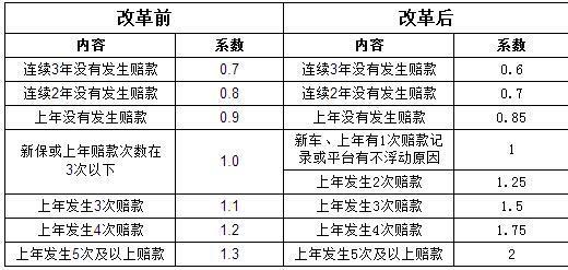 江苏新版商业车险将实施 闯红灯超速4次保费上浮