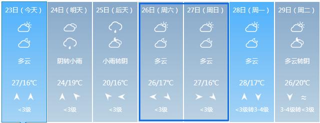 """徐州终于打破""""每逢周末就下雨"""" 我们来这里庆祝"""