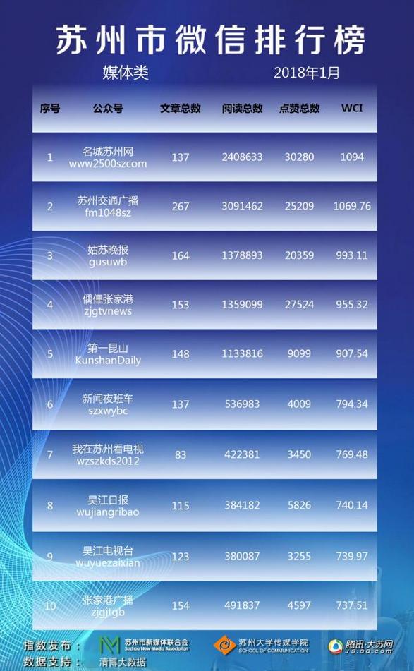 苏州市微信排行榜月榜(2018年1月)