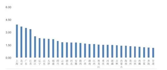 中国最吸引国际人才省份 江苏竞争力全国第四