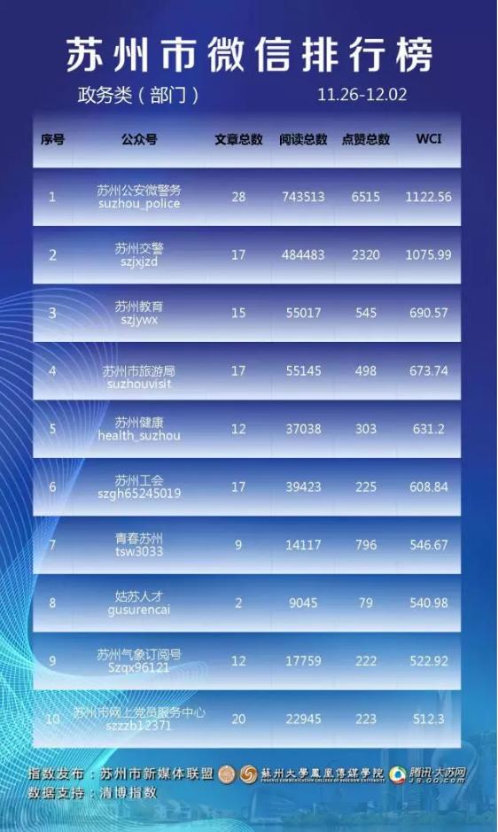 苏州市微信排行榜周榜(11.26-12.02)