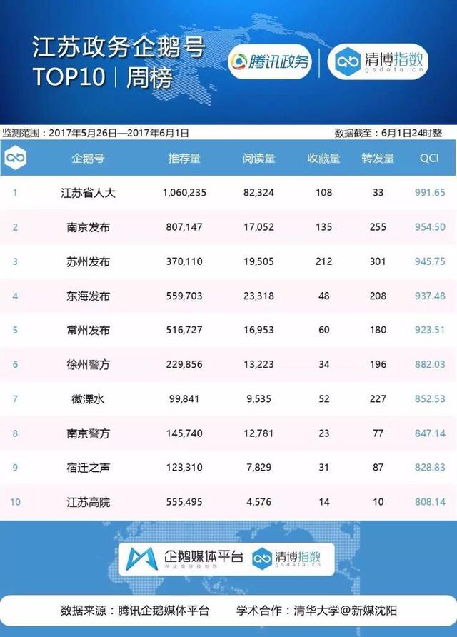 江苏政务榜:江苏省人大获百万推荐量