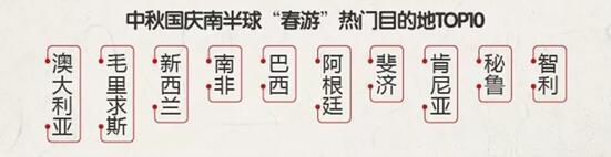 中秋国庆拼出16天史上最长假期 中长线游需求旺盛
