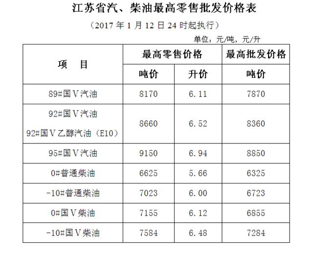 """油价跨年""""四连涨"""" 江苏92号国V汽油上调至6.52元/升"""