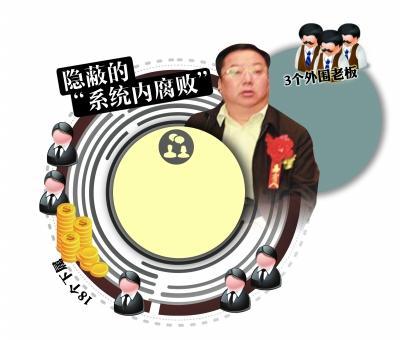 淮安环保局原局长十年受贿120多万 获刑7年半