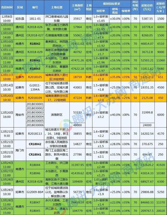 【转载】南通史上最高起拍单价地块待拍12月土拍海安有6宗地