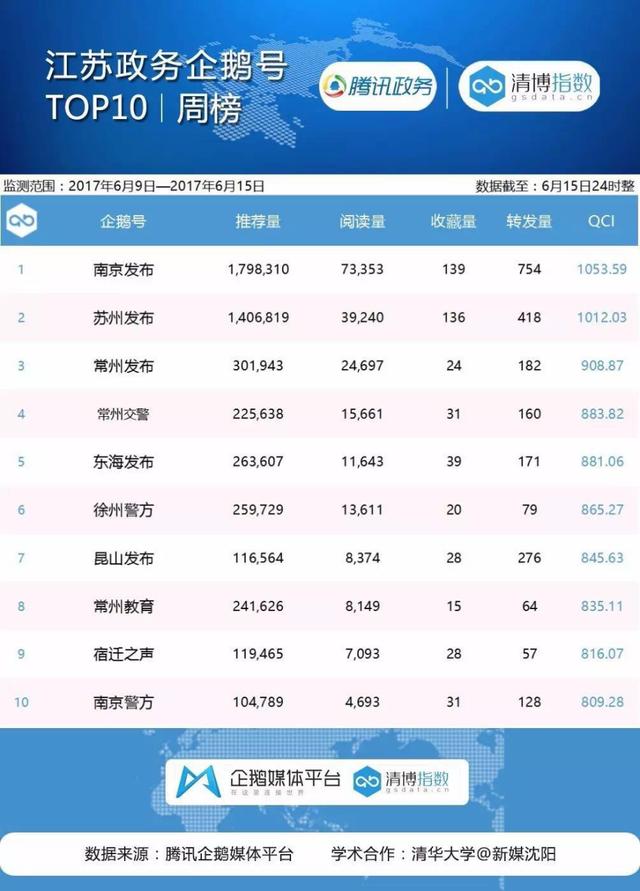 江苏政务企鹅榜:南京发布推荐量近200万
