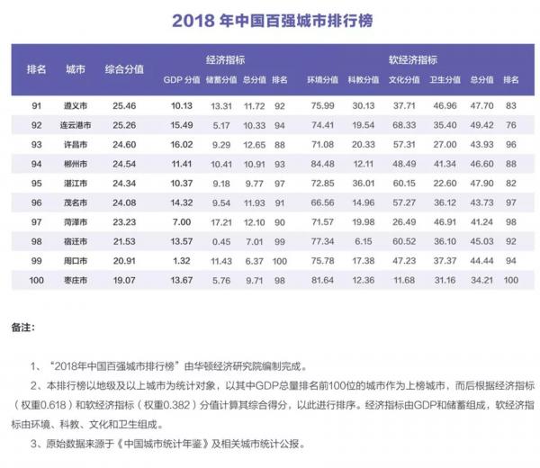 中国百强城市排行榜发布 苏锡常3市GDP总额超上海