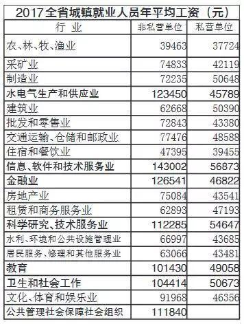 江苏13市平均工资出炉 南京人挣最多