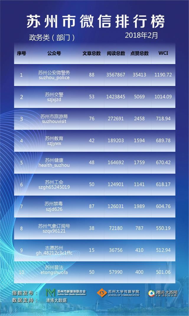 苏州市微信排行榜月榜(2018年2月)