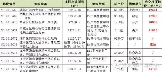 疯!南京新地王楼面价4.25万/平