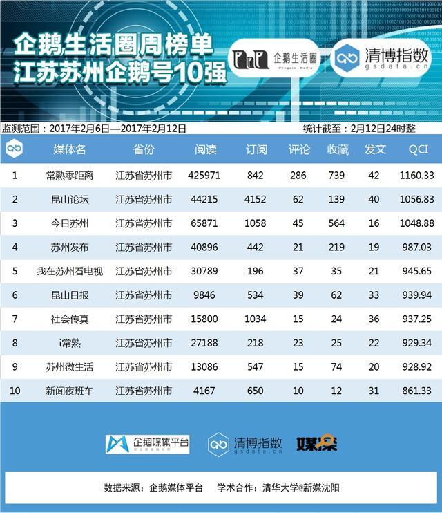 苏州企鹅榜第十二期:常熟零距离阅读量超40万
