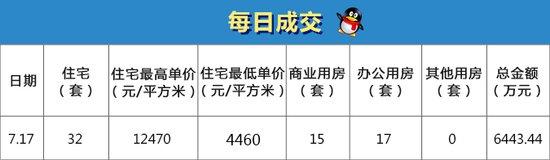 【7月17日】成交64套 总金额6443.44万元