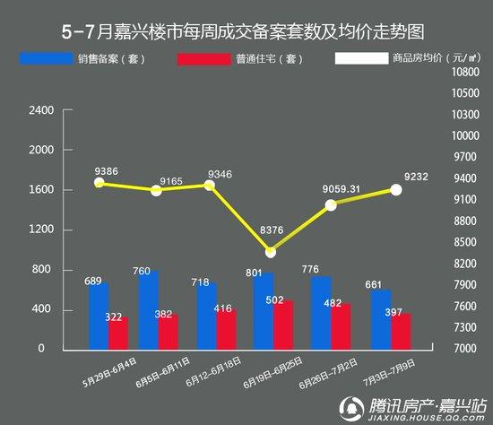 嘉兴7月开局成交遇冷 均价微涨至9232元/㎡
