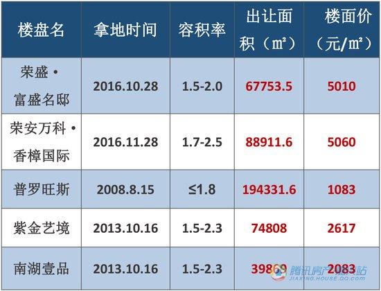 9月嘉兴国际商务区优质宅地究竟花落谁家?