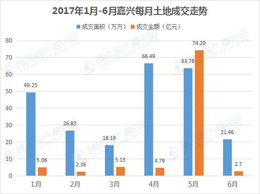 """刷5年新高!2017上半年土拍""""火热"""" 吸金近81.81亿"""