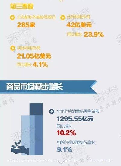 8% 4000亿 嘉兴昨天公布的数据与你息息相关!