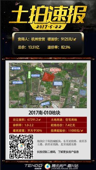 """425家房企厮抢8宗地 土拍""""熔断""""下揽金73.6亿"""