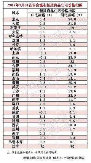多省会房价调控政策频升级 京沪同比涨幅持续回落
