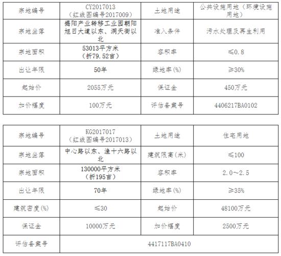 揭阳市国土资源局国有建设用地使用权出让公告