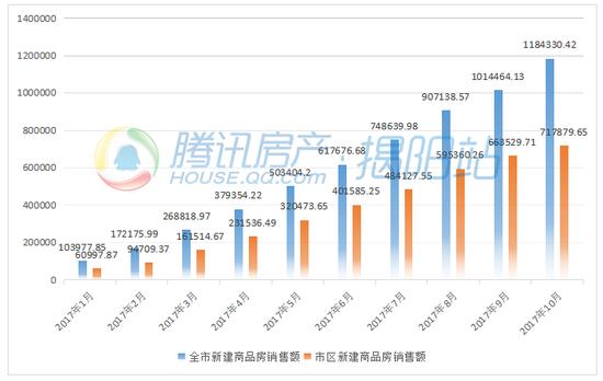10月揭阳房地产业指标出炉 新建商品房面积破200万㎡