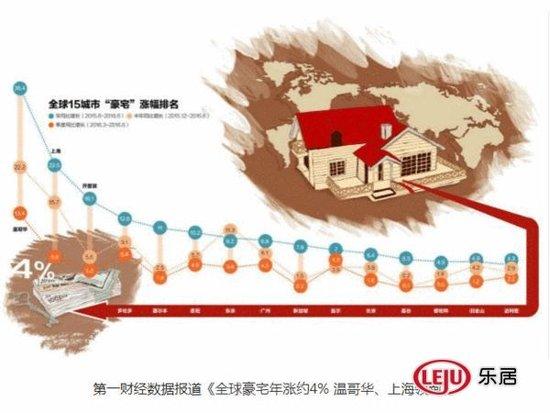 房地产泡沫风险最大的六个城市 房价涨这么猛!