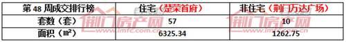 第48周(11.26—12.02)本周销售商品房426套