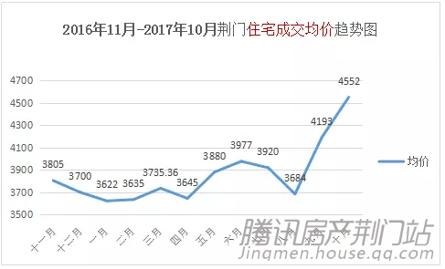 房地产税2018可能立法!荆门房价还得涨?!要买房的抓紧看…来不及了!